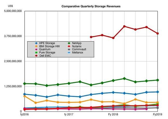 HPE_comparative_storage_revenues