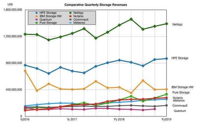 HPE_comparative_storage_revenues_Excluding_Dell_EMC