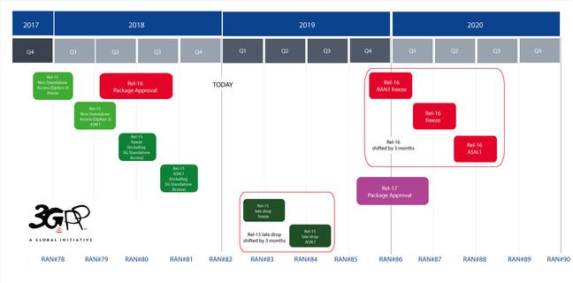 3GPP 5G schedule