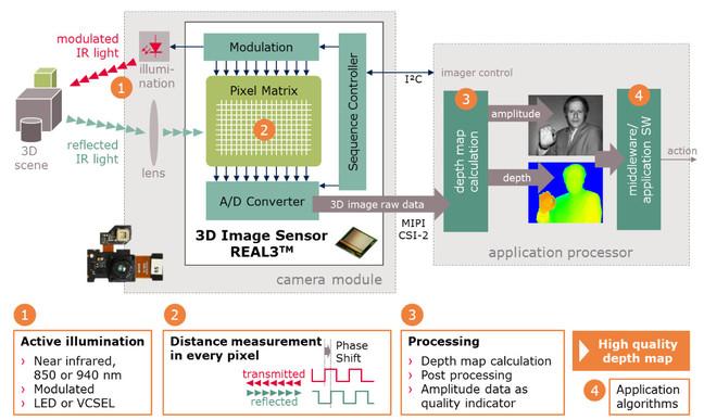 Infineon ToF Sensor block diagram
