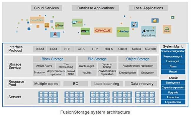 FusionStorage_architecture_650