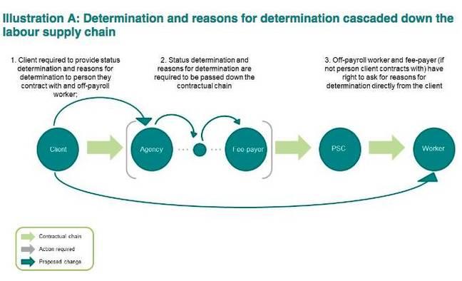Determination cascade in IR35 proposal