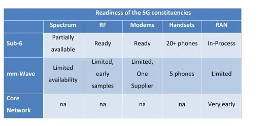 5G Readiness (d2d analysts)