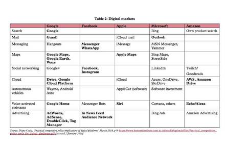 Chart showing different companies' digital markets
