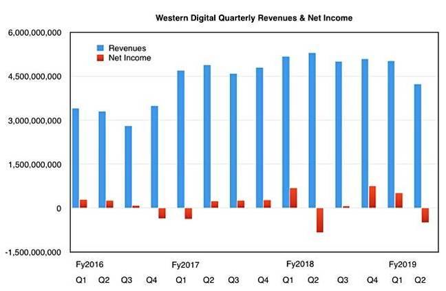 WD_Revenue_Profit_history