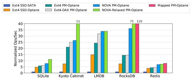 Graph showing Optane performance