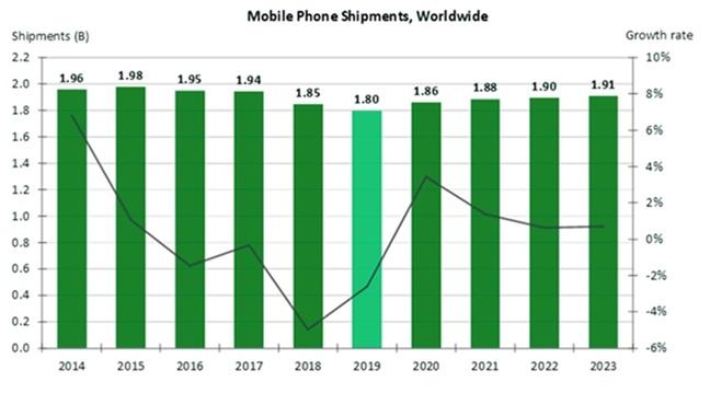 ccs insight smartphone chart