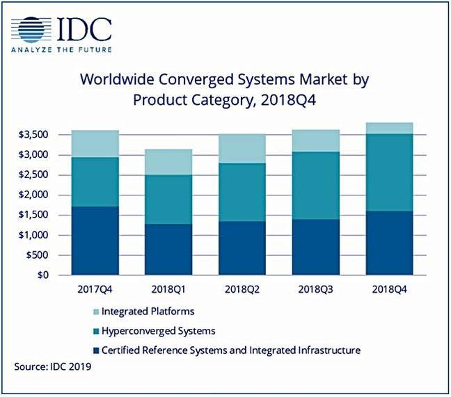 IDC_Converged_systems_graphic_Q4cy2018