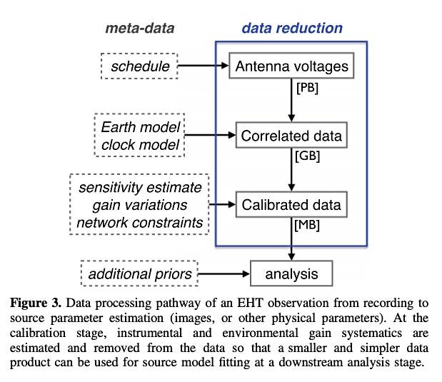 EHT_Data_processing_pathway