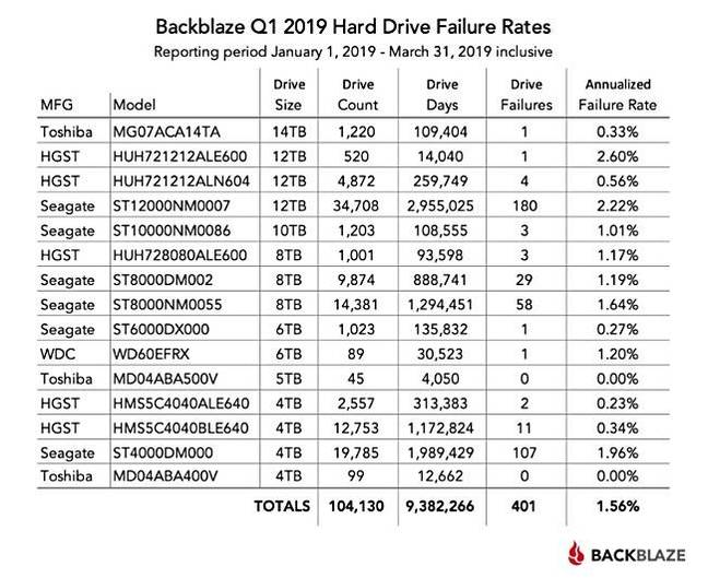 Backblaze_Q1cy19_Table