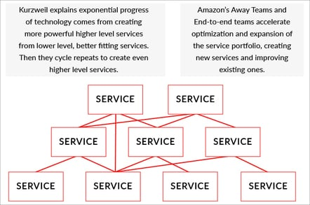 Amazon's Away Teams laid bare: How AWS's hivemind of