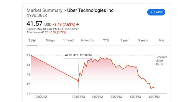 Uber Share Price