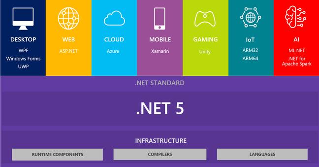 .NET 5 as Microsoft sees it