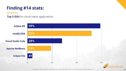 A Jakarta EE survey puts usage of VS Code at 28%