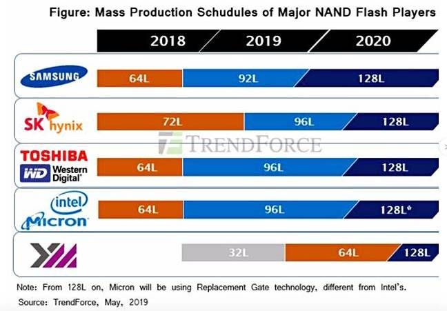 Trendforce_flash_Outlook_to_2020