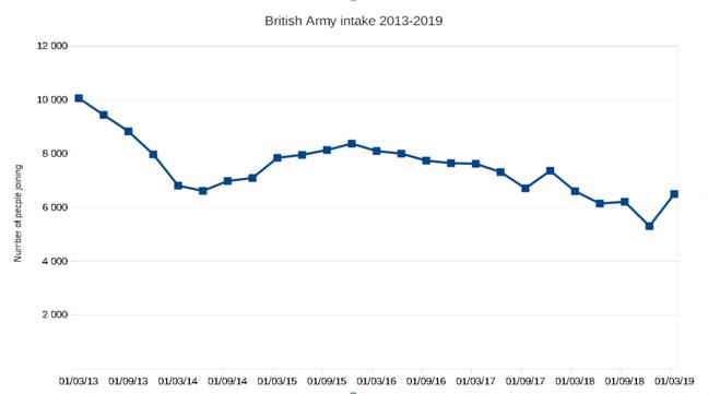 Army intake stats 2013-2019. Data MoD, graph El Reg