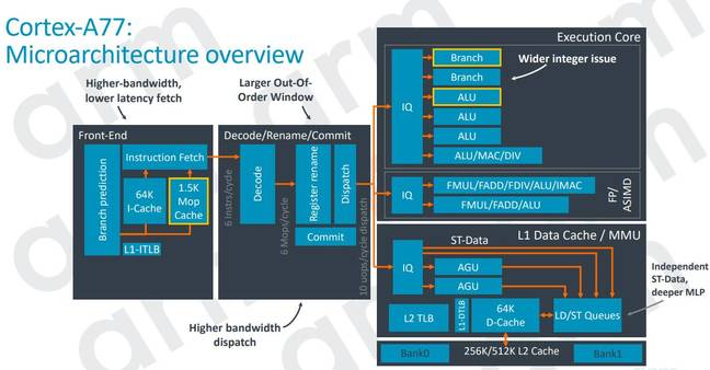 Arm's overview of the Cortex-A77