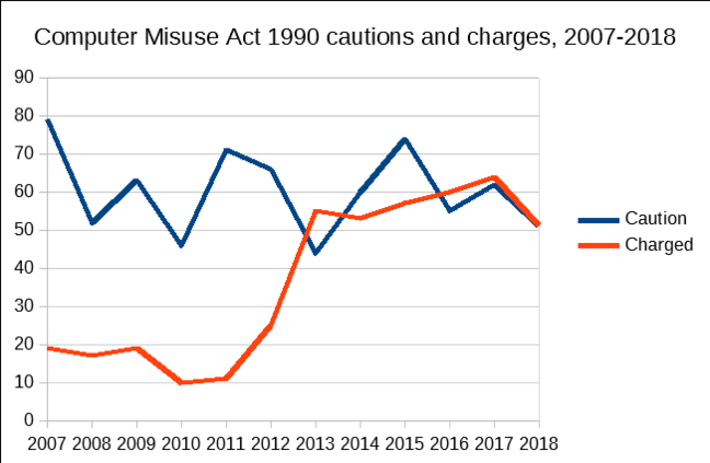 Computer Misuse Act 1990 cautions and charges 2007-2018