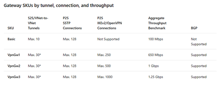 Azure Gateway VPN SKUs: No OpenVPN for Basic customers