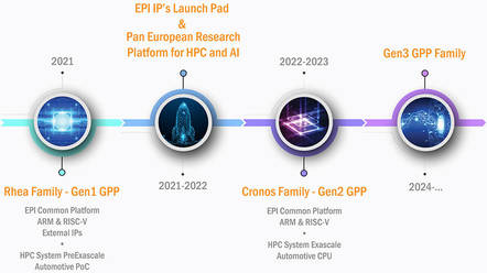 EPI Roadmap