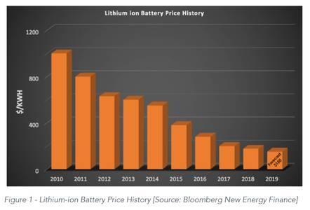 Cost of li-ion batteries
