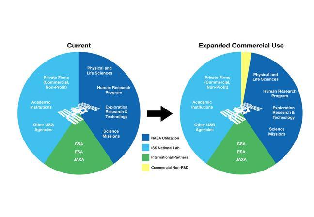 NASA ISS commerce chart