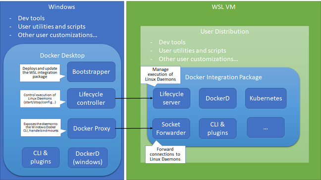 Diagram showing how Docker works with WSL 2