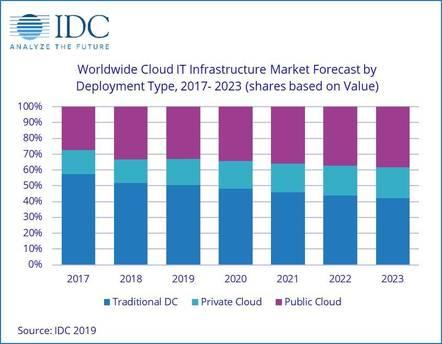 IDC cloud dominance