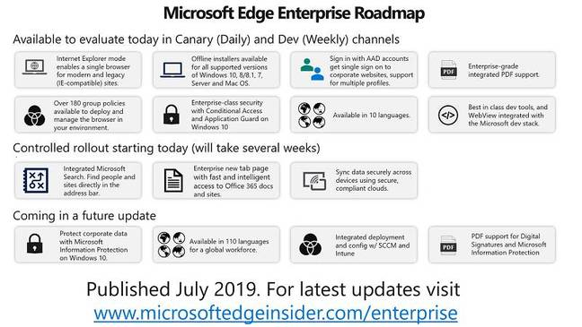 The roadmap for Edge from a business perspective