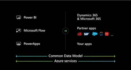The Power Platform, complete with the Common Data Model that enables access to numerous services