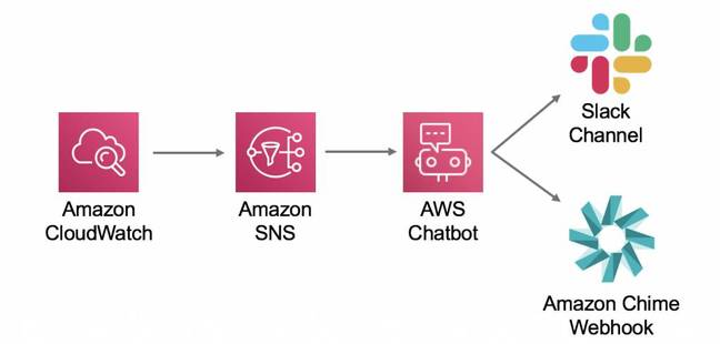 Chatbot uses other AWS services to send alerts to Slack or Chime