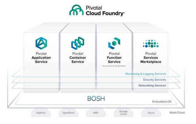 Pivotal Cloud Foundry. The Pivotal Applicaton Service is now transitioning to Kubernetes.