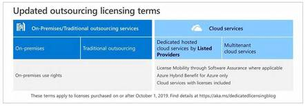 Microsoft is introduced new licensing terms for public cloud providers