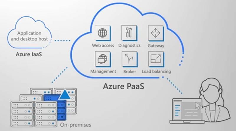 Microsoft's cloudy Windows Virtual Desktop: It fills a gap