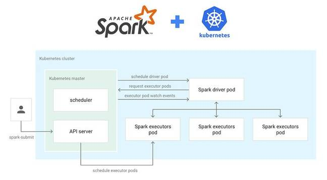 Google has implemented Apache Spark on Kubernetes