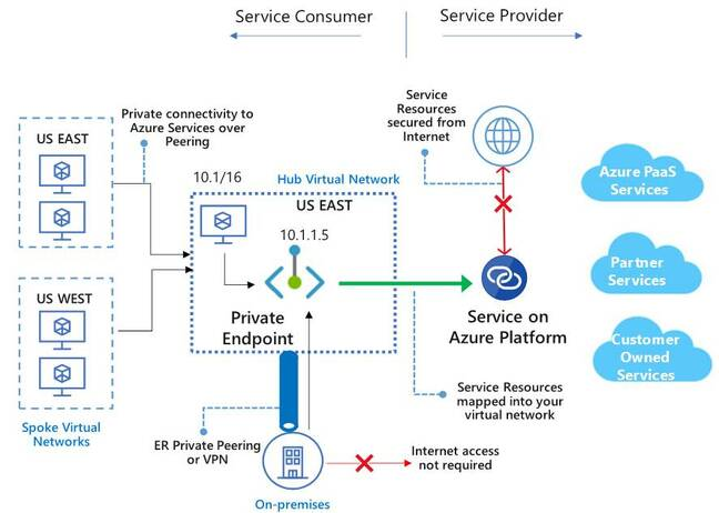 Diagram showing the Azure Private Link service