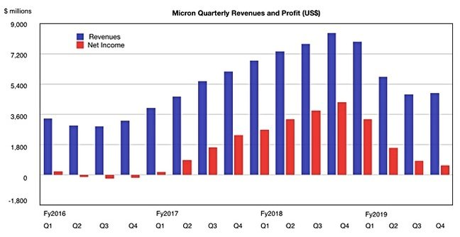 micron revenue quarterly comparison