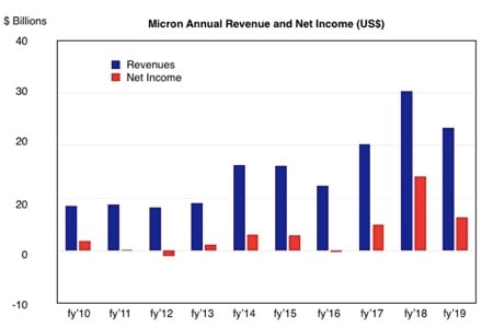 micron revenue yearly comparison