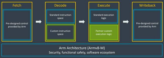 Arm's overview of custom instruction flow