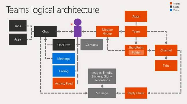 Teams architecture showing links between the chat service, SharePoint and Groups