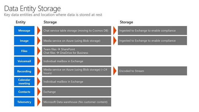 Where content is stored in Teams, across SharePoint, OneDrive for Business, Azure and Exchange