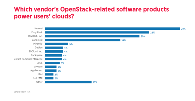 OpenStack software providers are dominated by Huawei and EasyStack, then Red Hat and Rackspace.
