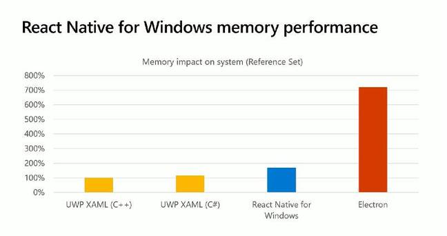 UWP with C++ is best for performance, according to Microsoft