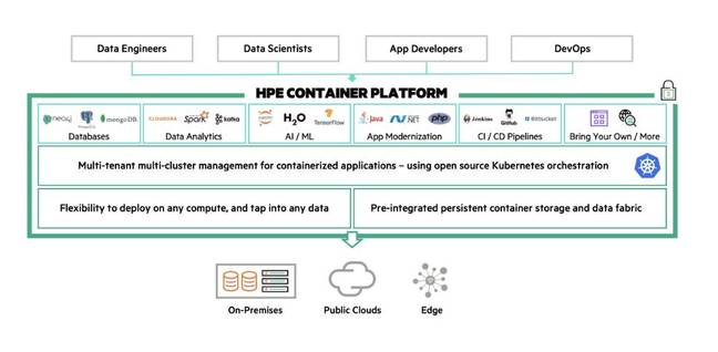 The HPE Container Platform