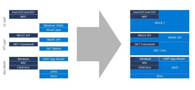 Evolving the Windows development platform