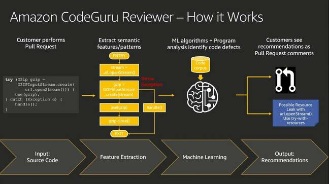The CodeGuru process: how it is meant to work
