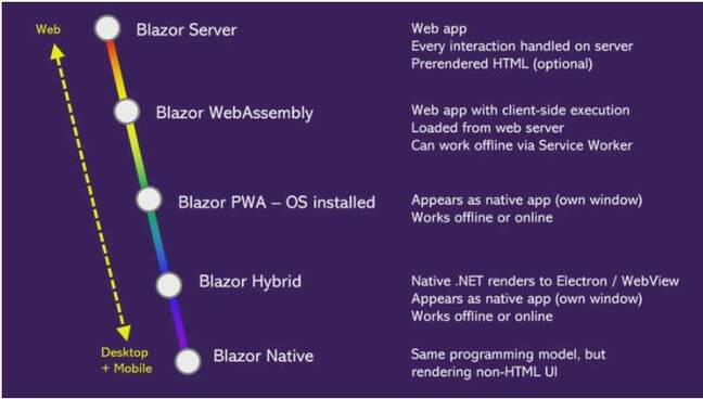 Blazor everwhere: Microsoft's ambitious plans for its C# web platform