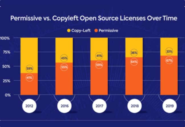 Chart of permissive and copyleft license adoption