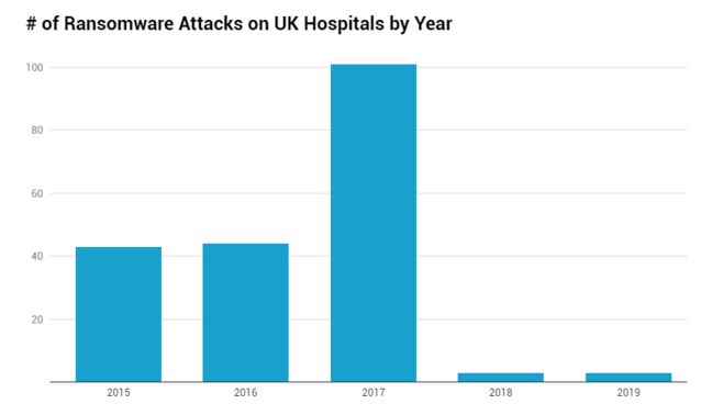 Ransomware attacks on the NHS: fewer since 2017