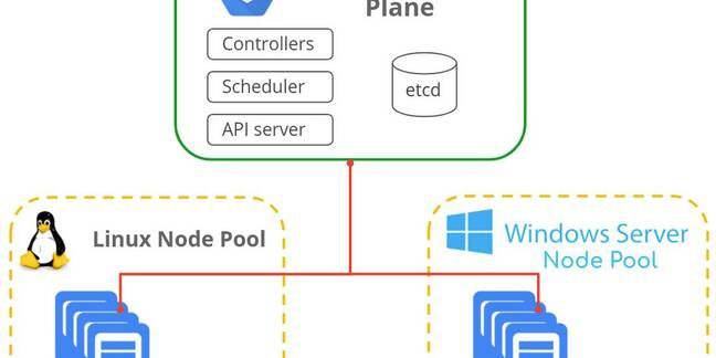 Windows nodes come to Kubernetes on Google's cloud